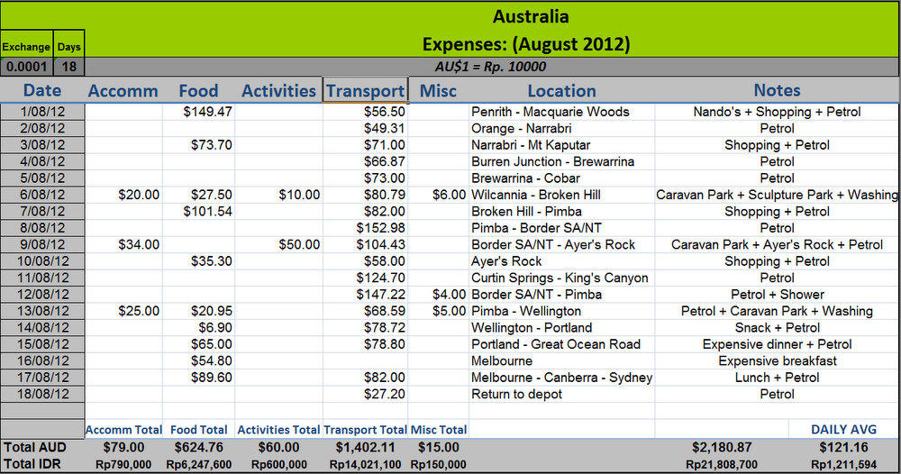 Australia travel costs